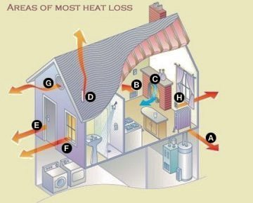 Home insulation services in Manchester including Cavity wall insulation, roof and loft insulation with related products and materials.